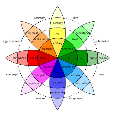 Plutchik's Wheel of Emotions.  Good list of emotion names to look at