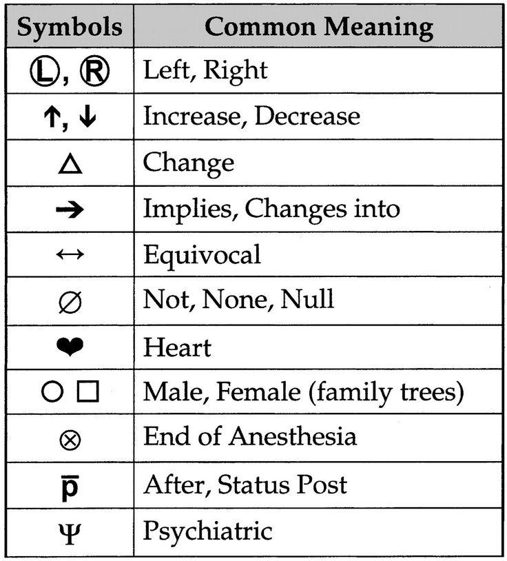 Similiar Basic Shorthand Symbols Keywords