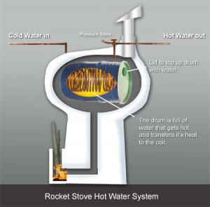How to make a rocket stove water heater primitive living for How to make a rocket stove