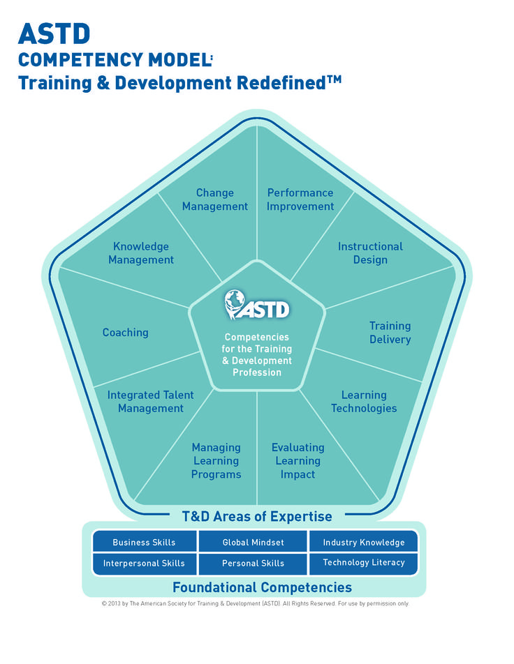 competency models A competency model is a set of skills and behaviors identified to be critical for effective job performance when used to guide individual work behavior and/or.