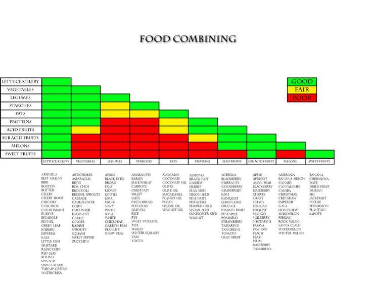 Food Combining Chart | Health | Pinterest