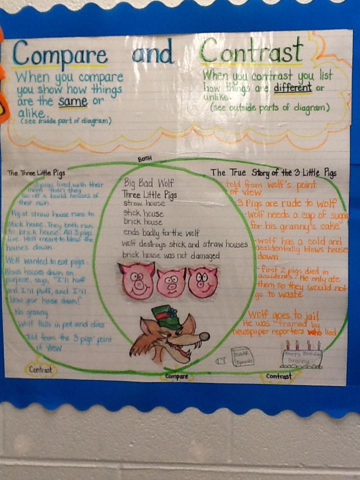 compare and contrast anchor chart using the three little