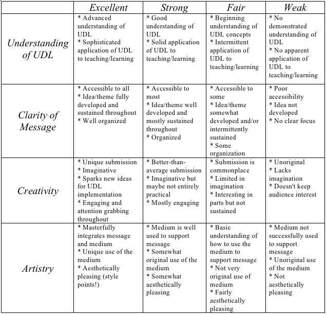 rubric environmental research paper