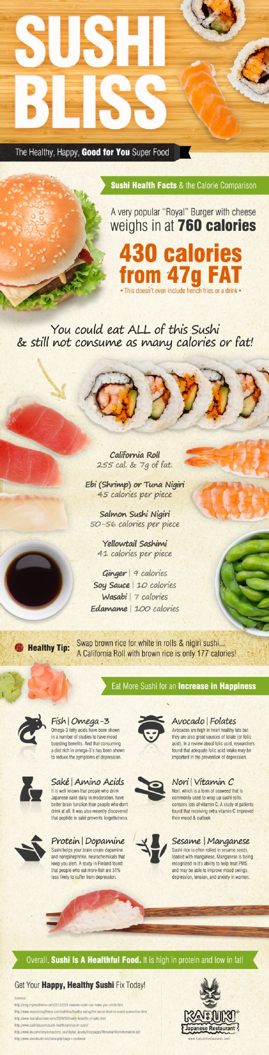 Check out this great infographic from Kabuki that outlines the health benefits of sushi. Tips on ordering the healthiest sushi and fun facts like the cancer-fighting powers of ginger.  Study up and then visit Kabuki this fall at The Collection.