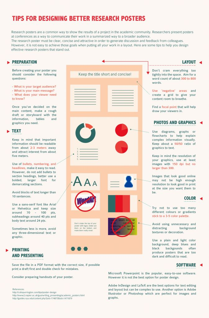 Font sizes for poster presentations