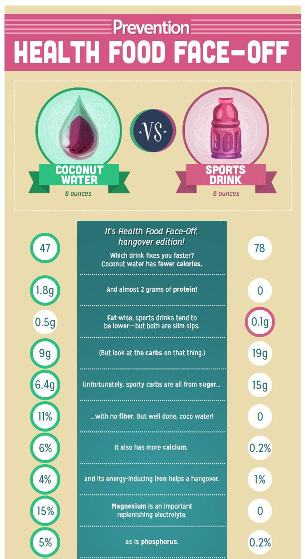 Coconut water vs. Sports Drinks Part 1