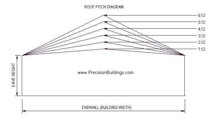Roof Pitch Diagram Construction Pinterest