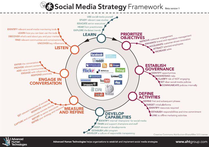 ¿Qué eres Community Manager o Social Media Strategist?   by ZinKfo, agencia de marketing de contenidos
