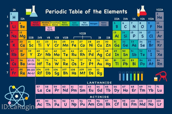 Periodic Table of Elements Area Rug x6