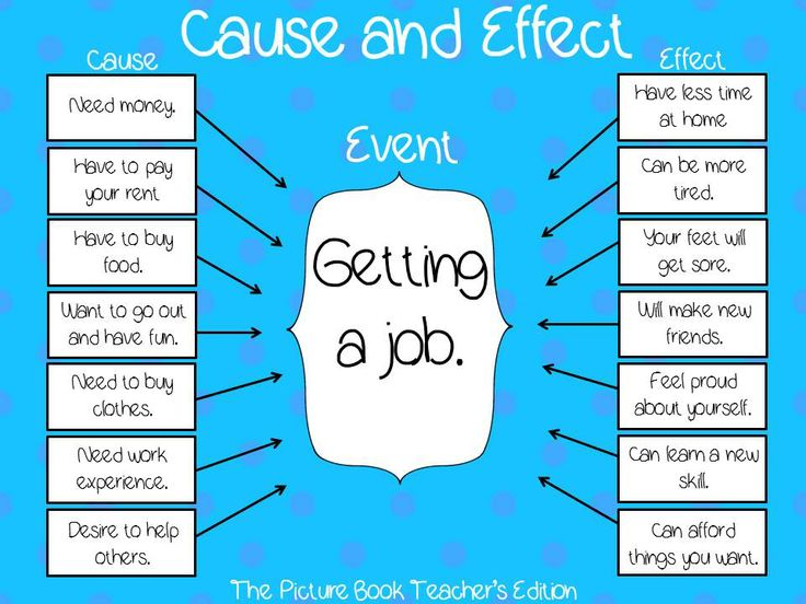 Cause and effect essay keywords