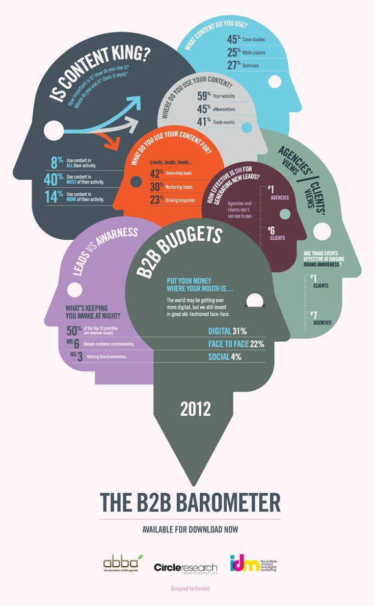 Infographic design agency uk