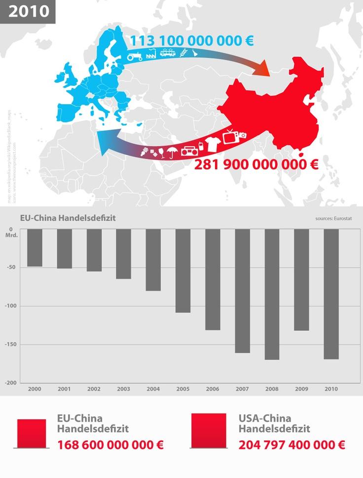 Weltwirtschaft im Wandel: Handelsdefizit der EU mit China