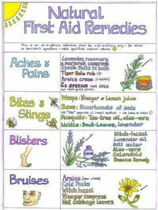 Natural first aid kit list