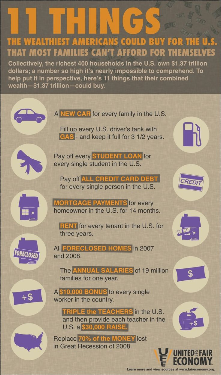 11 things the wealthiest Americans could buy for the U.S. From United for a Fair Economy. More information at faireconomy.org #infographics.