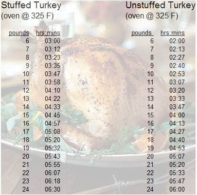turkey cooking chart thanksgiving food and drink