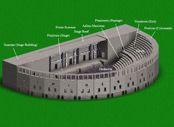 Diagram of a roman theatre ancient theatre pinterest