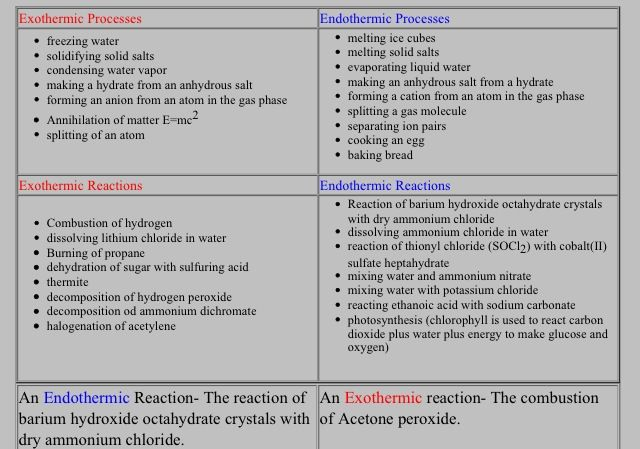 exothermic versus endothermic Endothermic & exothermic reactions in this video paul andersen explains how heat can be absorbed in endothermic or released in exothermic reactions.