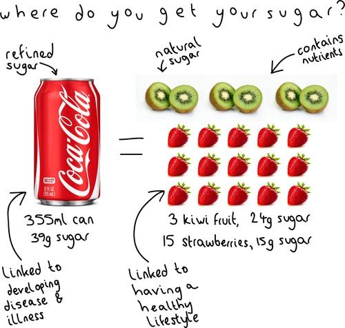 Added Sugar Vs Natural