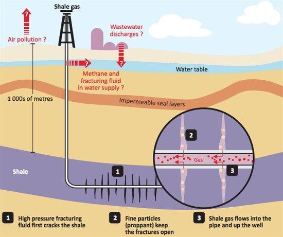 environmental energy oil drilling.