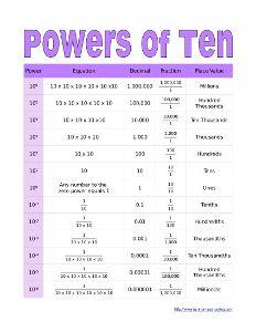 Powers of Ten Chart | Classroom Math | Pinterest