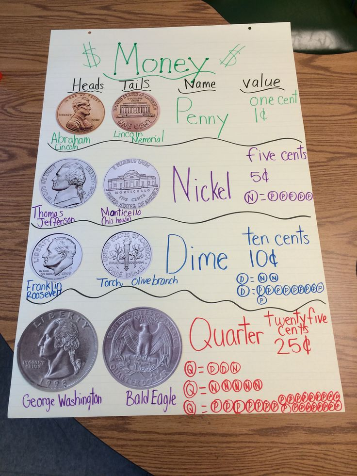 Money anchor chart | Math | Pinterest