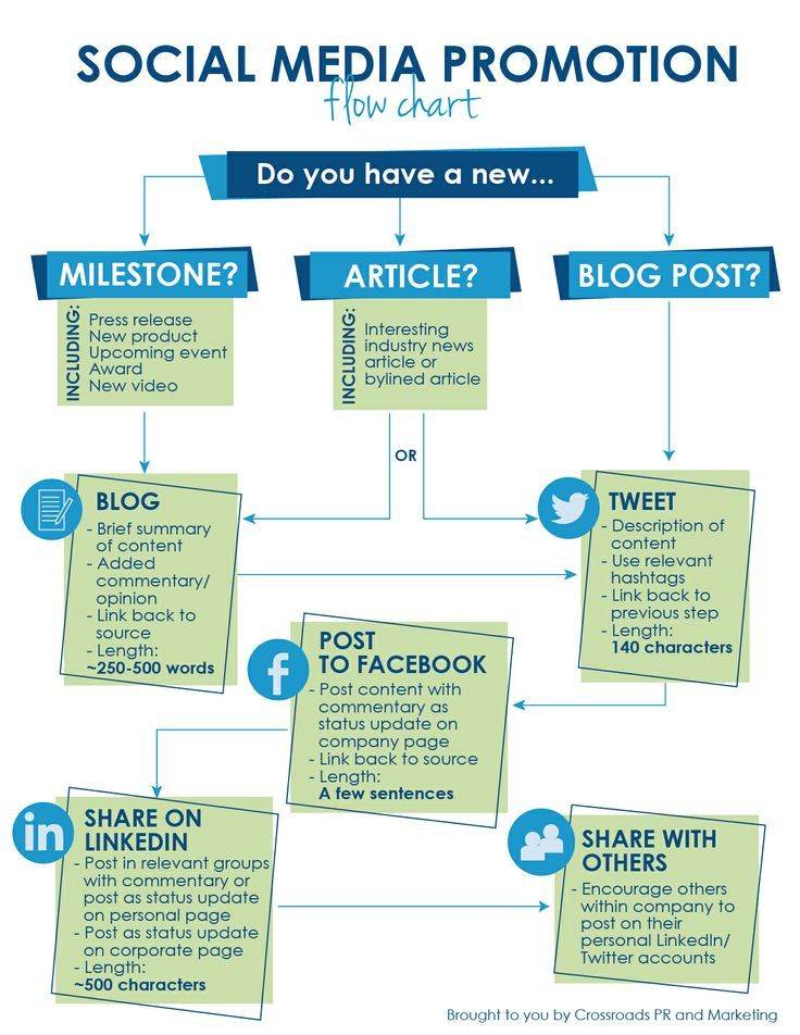 social media promotion � flow chart b��prangs house