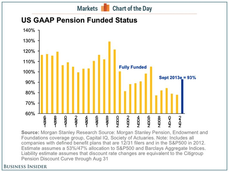 Rising U.S. bond yields offer relief to corporate America's pension plans