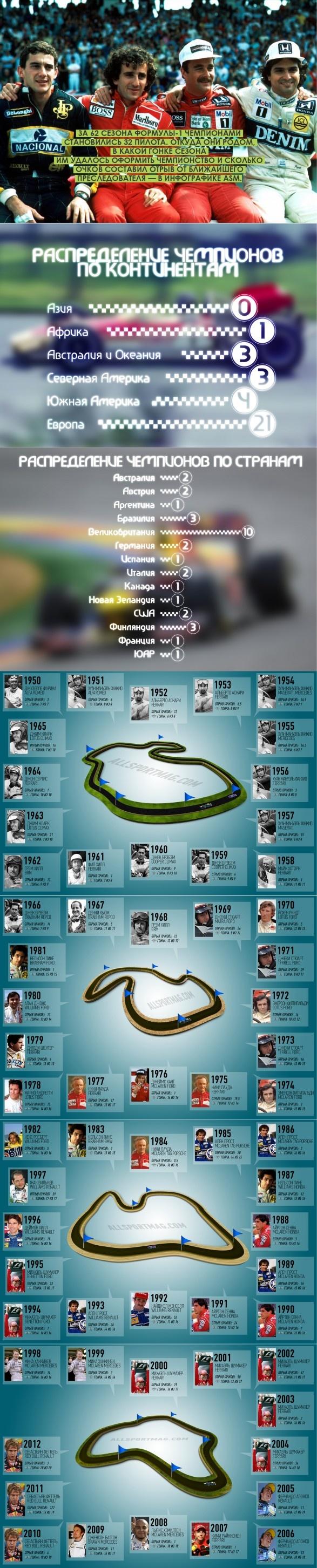 formula 1 champions yearly