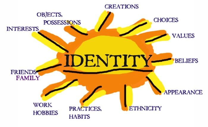An art project about our identity   Identity art ideas   Pinterest