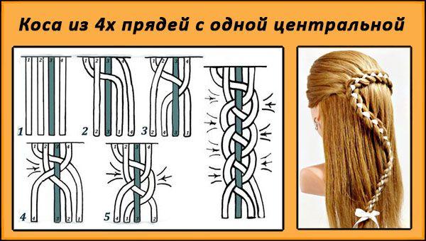 Фото как заплетать косу из 4 прядей