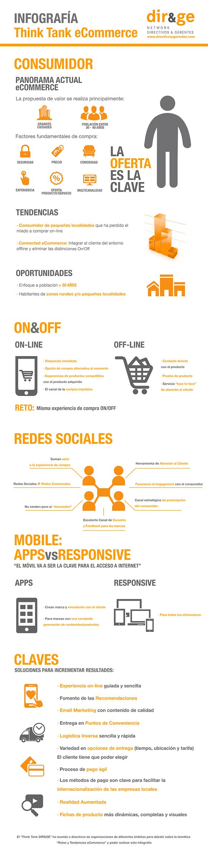 Infografía: Panomara actual eCommerce