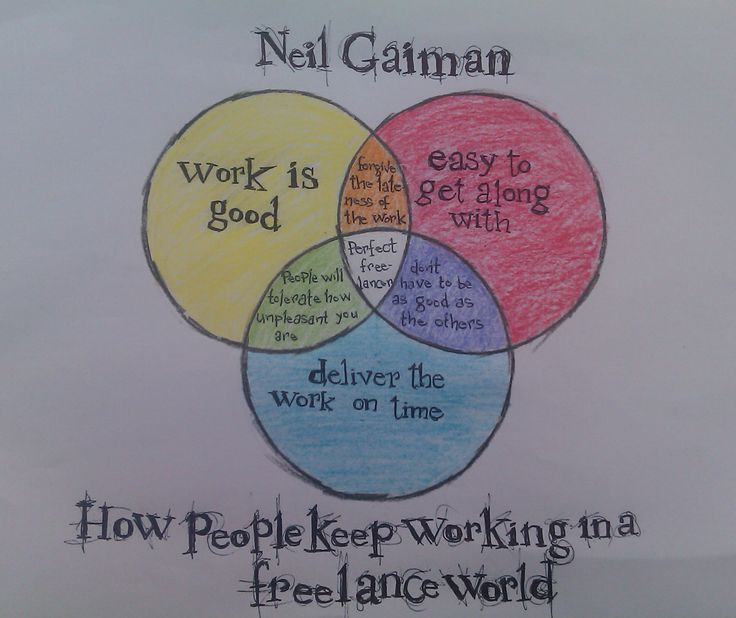 My venn diagram of Neil Gaiman's advice for working freelance from this amazing speech http://vimeo.com/42372767
