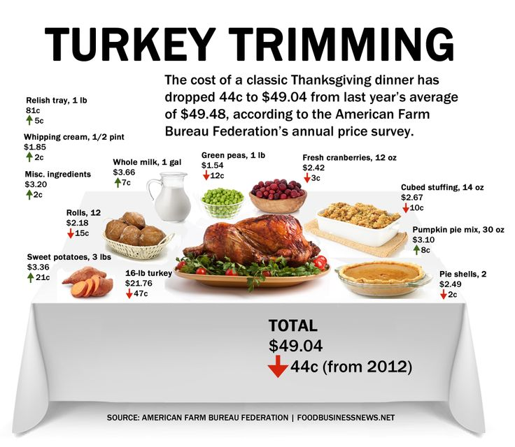 Thanksgiving costs 2013 talking turkey the season of for List of things for thanksgiving dinners