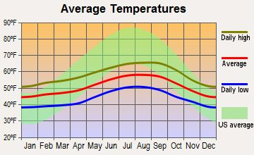 average temperature nunavut january