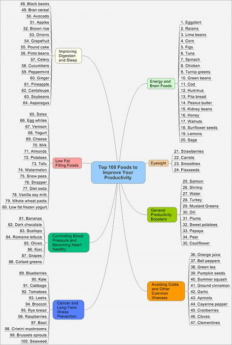 100 Foods to Improve Productivity
