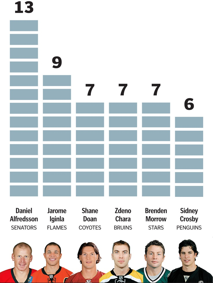 NHL's longest-tenured team captains