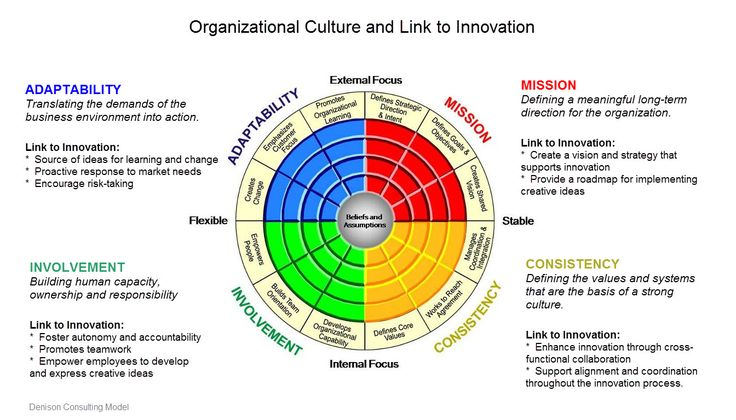 how organizational culture relates to innovation 4 types of organizational culture by the tipster may 14, 2013  to learn more about innovation in action,  related posts.