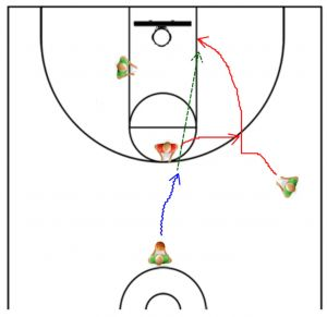 Pin by Kyle Young on Basketball Coaching | Pinterest