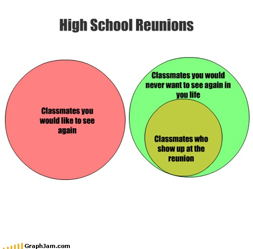 Class reunion statistics what month to hold your class reunion