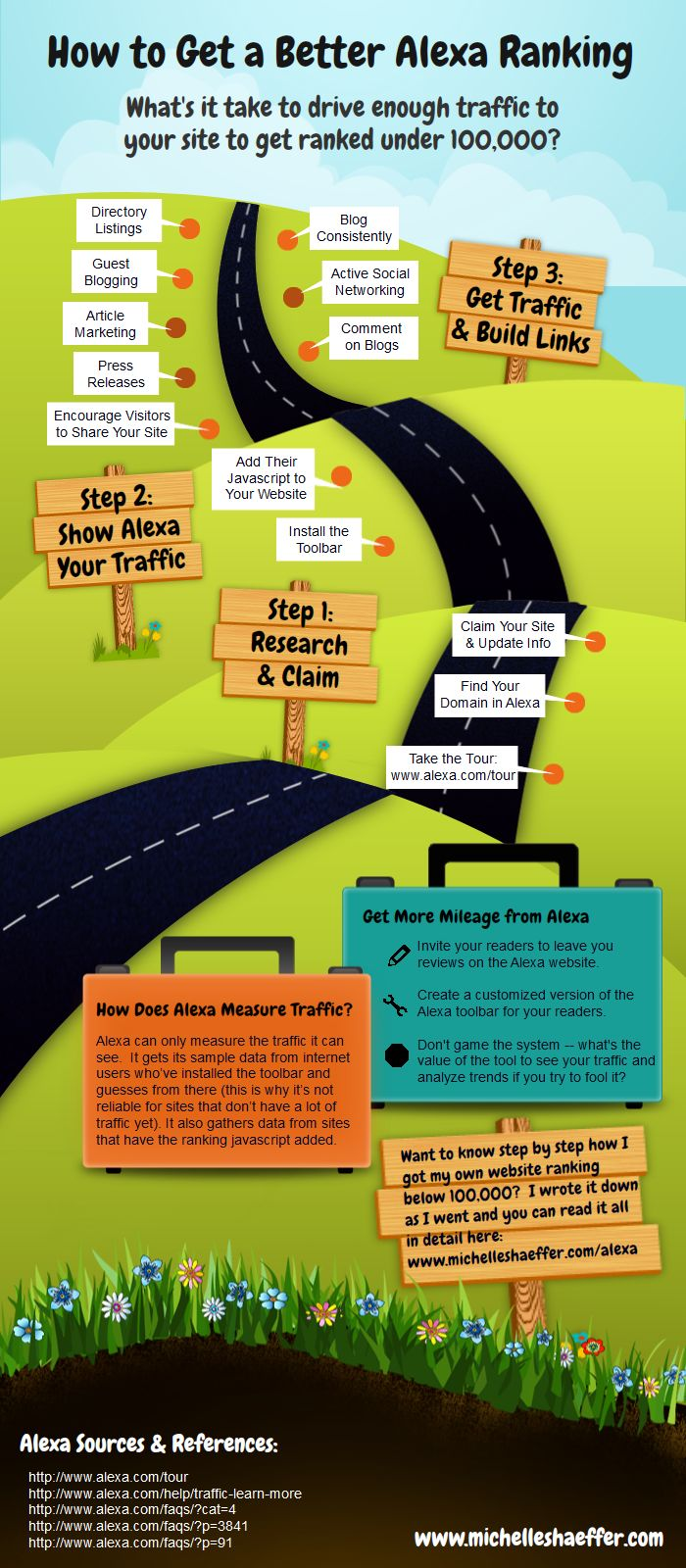 How to get a better Alexa ranking #infographic #RT #Websitedesign