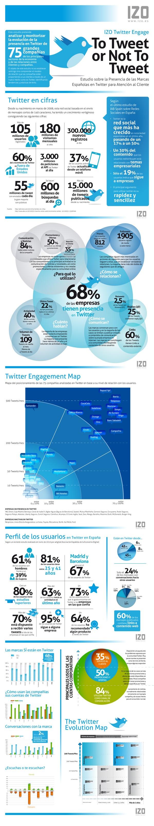 Twitter in Spain, by IZO (Spai