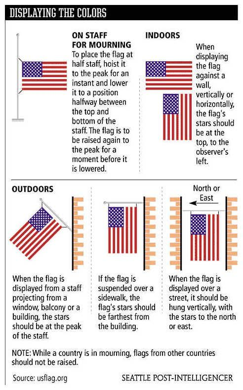 Citizen flag etiquette webelos pinterest for Proper us flag display
