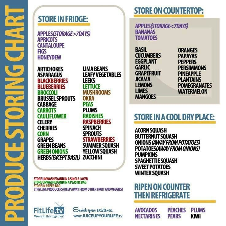 Amazing image regarding printable fruit and vegetable storage chart