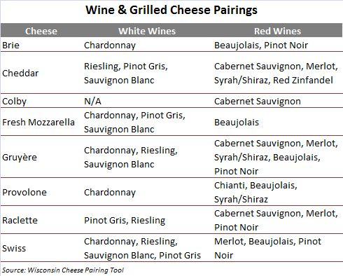 Cheese Wine Fruit Pairings Charts | few great for grilling cheeses and ...