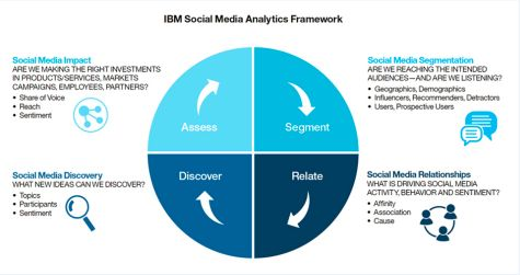 IBM Social Media Analytics diagram
