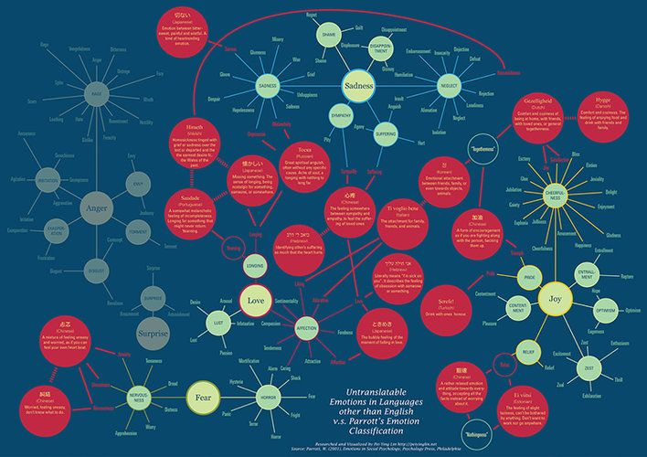 beats studio wireless 2013 review Infographic 19 Emotions For Which English Has No Words