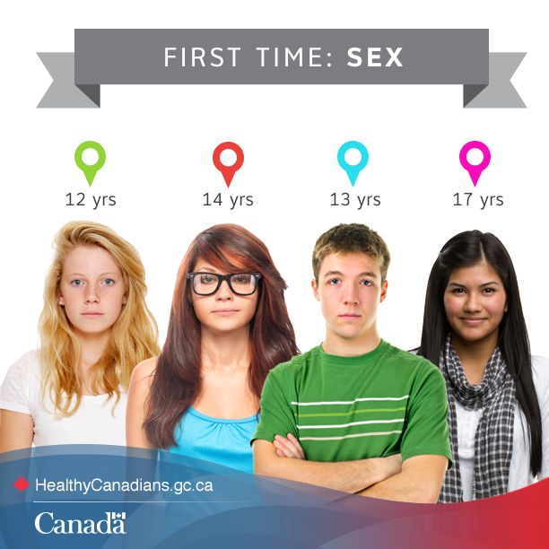 Average Age at first sex by Country - ChartsBincom