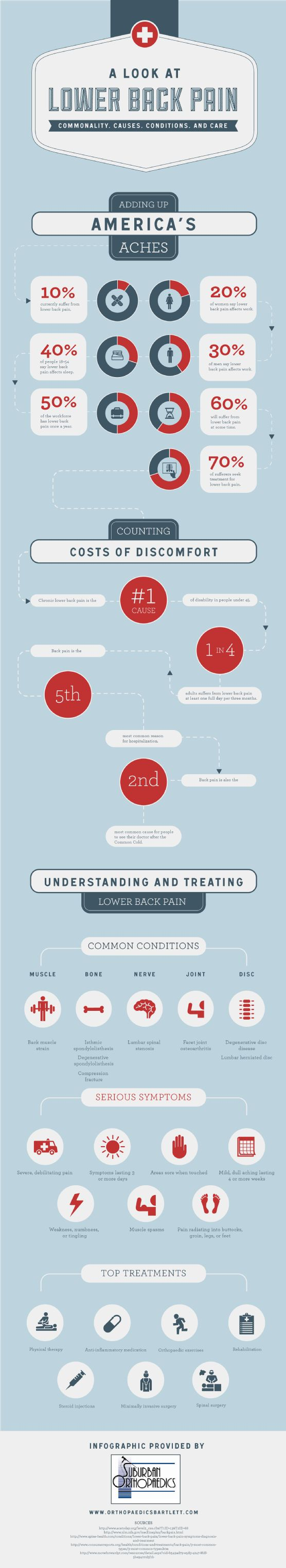 People under the age of 45 are most likely to be disabled by chronic back pain. If you still think your back pain is no big deal, then it may be time to reconsider and see an orthopaedic specialist! Learn more by checking out this helpful infographic: http://www.orthopaedicsbartlett.com/619597/2013/01/02/a-look-at-lower-back-pain-commonality-causes-conditions-and-care-infographic.html