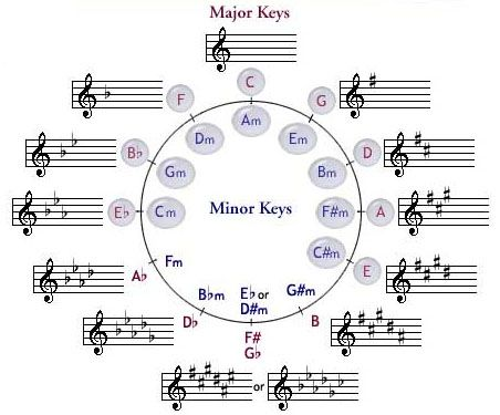 Dolmetsch Online  Music Theory Online  Music of the 20th