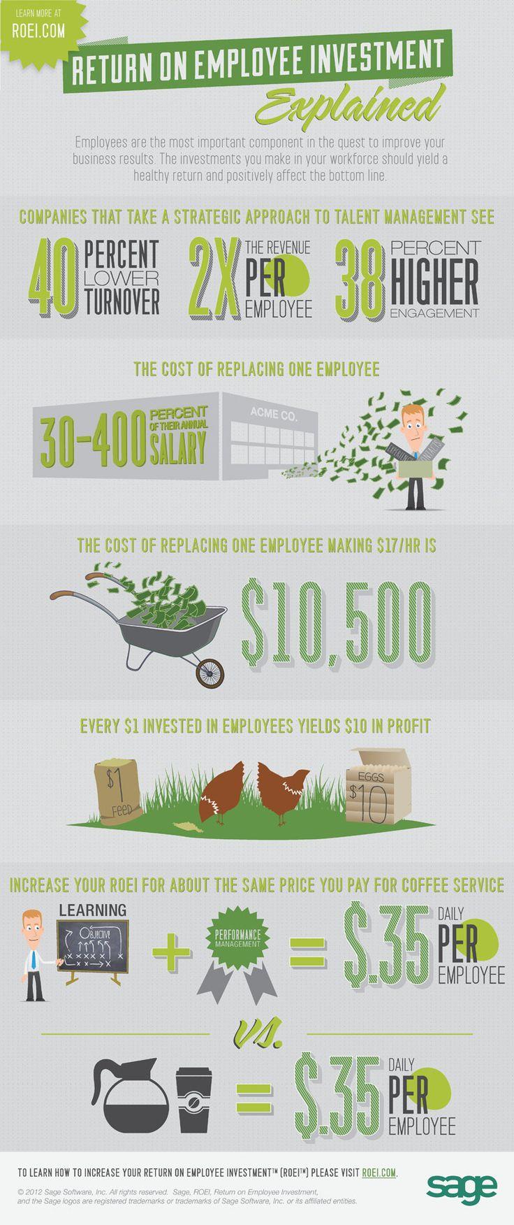 Return on Employee Investment: Explained